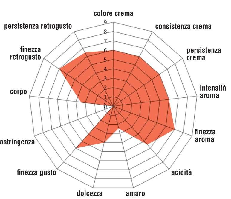 Grafico Mokaflor Portorico Yauco Selecto