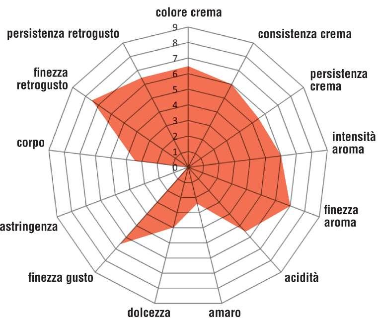 Grafico Mokaflor Santo Domingo Barahona