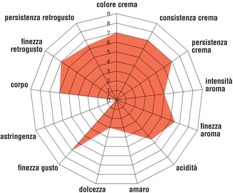 Mokaflor_Caffé-Bio-Giusto-e-Equo-Solidale_grafico
