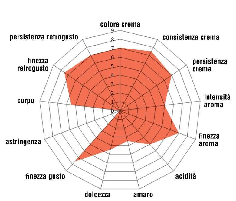 Miscela Tracciabile Super Tuscan 100% Arabica